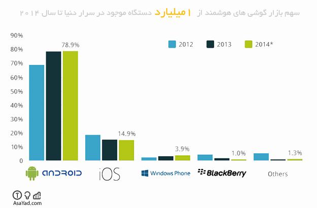 سهم بازار چهار سیستم عامل برتر گوشی های هوشمند