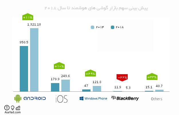 سهم بازار سیستم های عامل برتر گوشی های هوشمند
